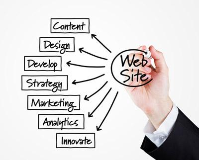 Разработка сайта – как правильно ее организовать?