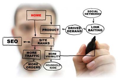 Продвижение сайта в Хмельницком от компании IPM Group повысят ваши позиции в поисковой выдаче